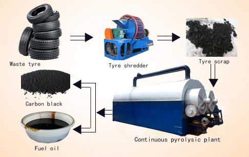 Continuous scrap tire pyrolysis production line