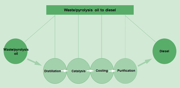 how to purify waste oil to diesel