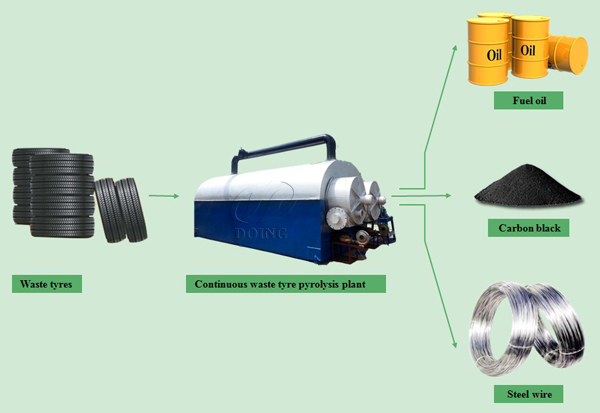 car tire recycling