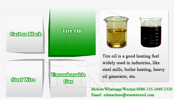 tyre pyrolysis oil uses