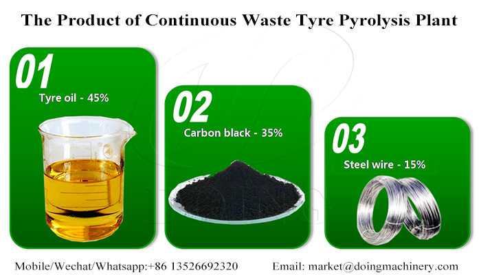 continuous tyre pyrolysis plant profitable