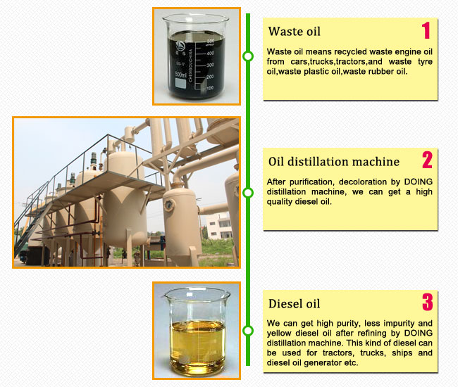 waste oil disitillation machine