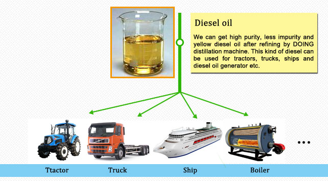 waste engine oil to diesel oil application