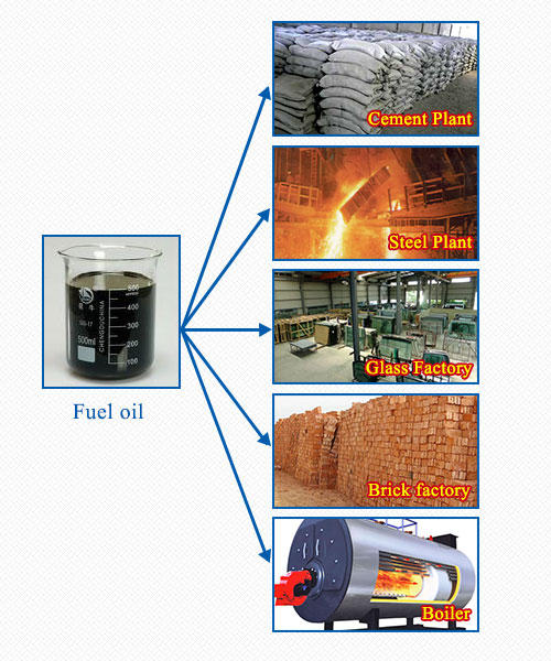 pyrolysis oil used for