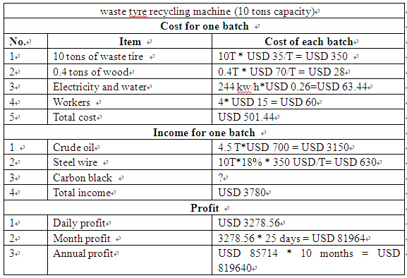 Mexico waste tyre recycling machine financial report