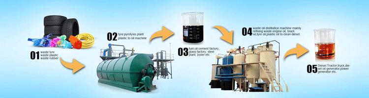 waste oil refining machine
