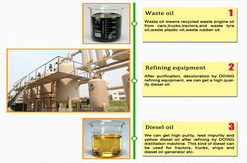 Waste oil disillation machine running situation in Lebanon