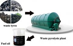 Customers from Lebanon coming to visit our waste tyre recycling pyrolysis oil factory on 12th January
