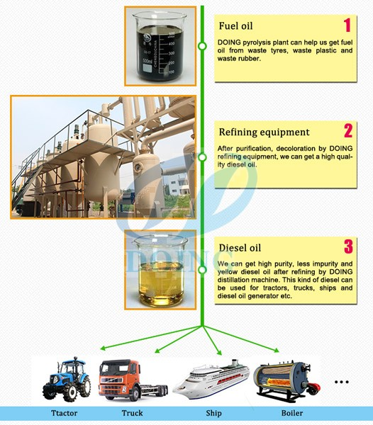 fully continuous waste pyrolysis plant