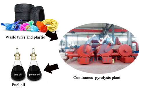 automatic and continuous waste tire plastic pyrolysis plant