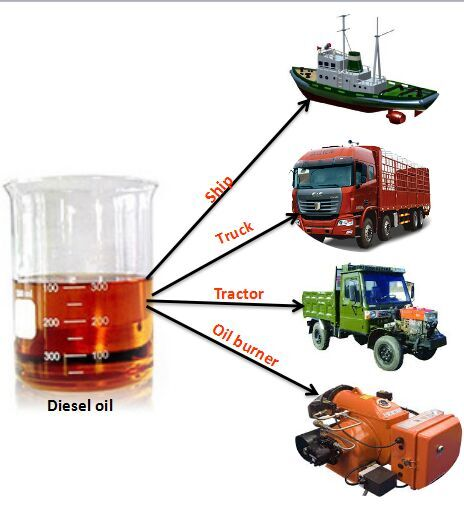 waste motor oil for diesel fuel  distillation machine