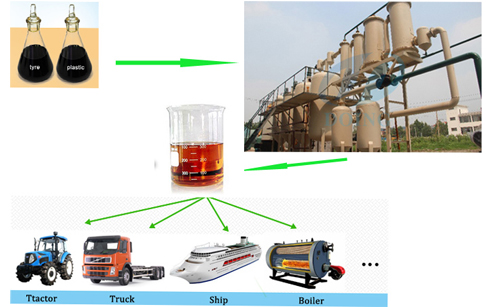 Converting used motor oil to diesel fuel refining plant
