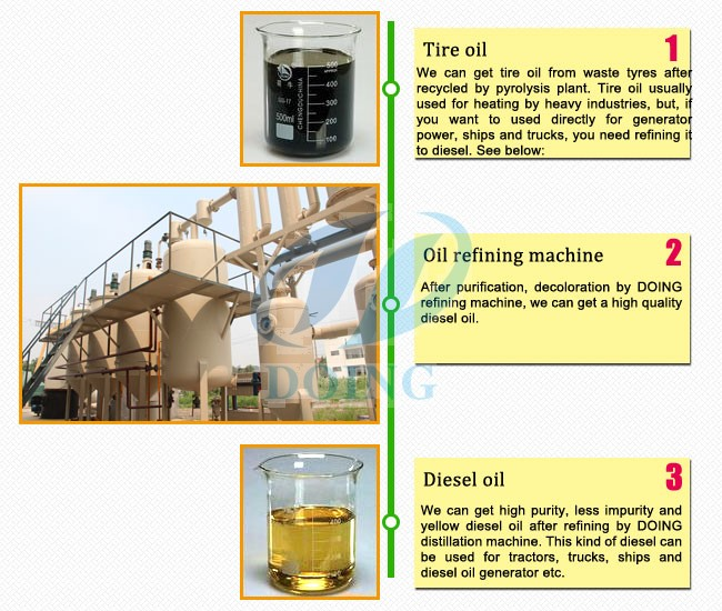 tyre pyrolysis oil to diesel distillation machine