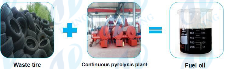 continuous waste tire recycling to oil