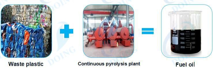 continuous waste plastic recycling to oil