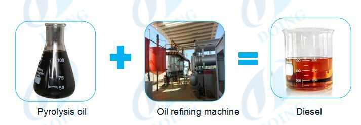 continuous waste pyrolysis oil to diesel