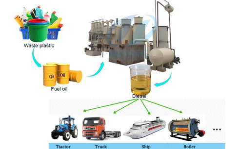 converting plastic to diesel fuel