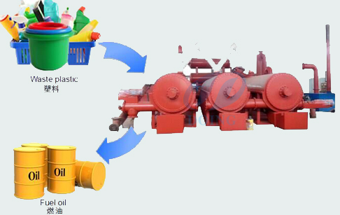 continuous process of plastic into oil machine