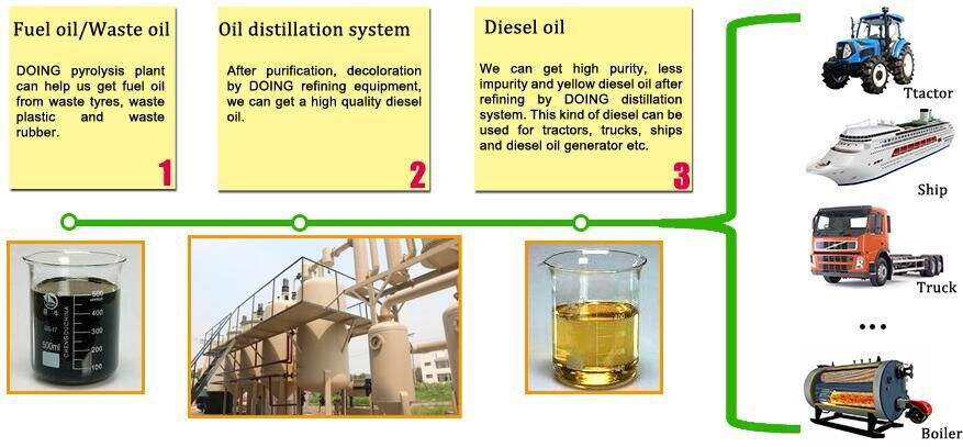 used motor oil recycling dispose equipment