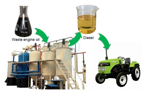 Waste engine oil recycling process plant