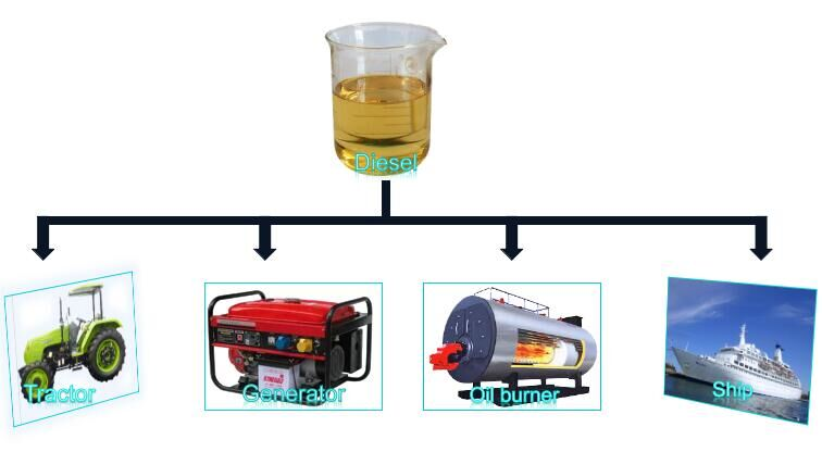 converting waste lubricant oil to diesel fuel