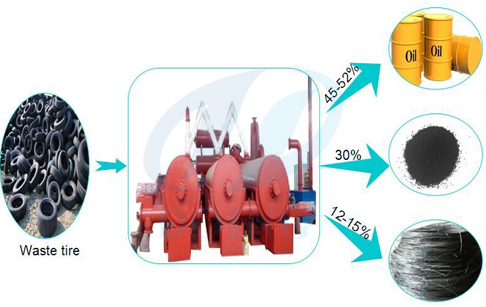 continuous waste tyre pyrolysis plant output