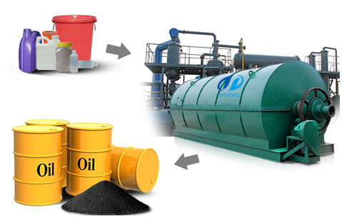 Plastic waste can be converted to useful fuel_Industry News
