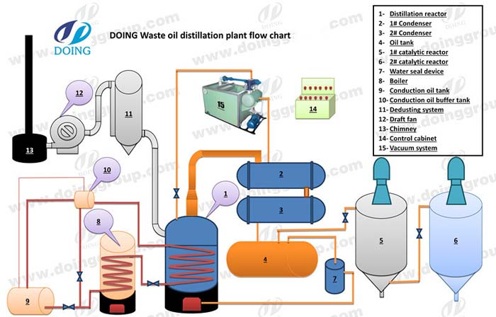 vacuum distillation of crude oil plant