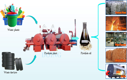 pyrolysis continuous machine