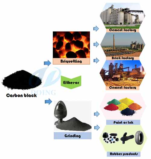 carbon black from tyre pyrolysis uses