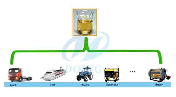 waste tyre oil  to diesel