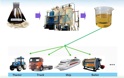waste motor oil to diesel
