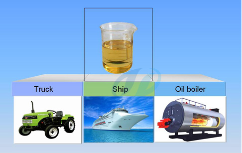 tyre pyrolysis oil to diesel