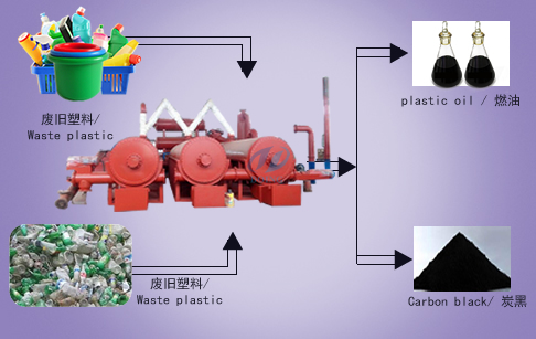 New technology continuous automatic plastic pyrolysis