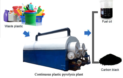 Continuous waste plastic pyrolysis plant _Continuous Waste Plastic