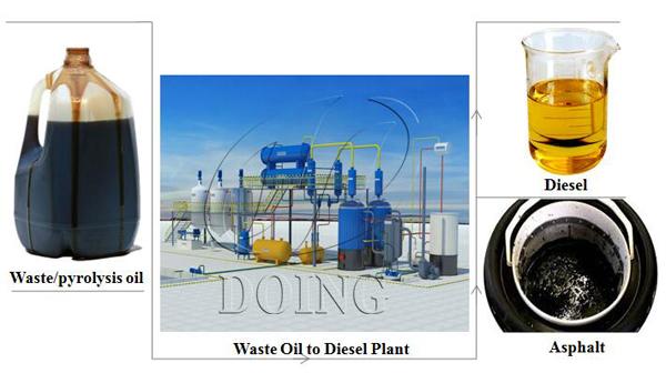 pyrolysis oil distillation